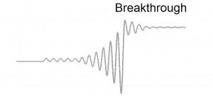 Systele breakthrough